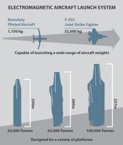 Electromagnetic Aircraft Launch System